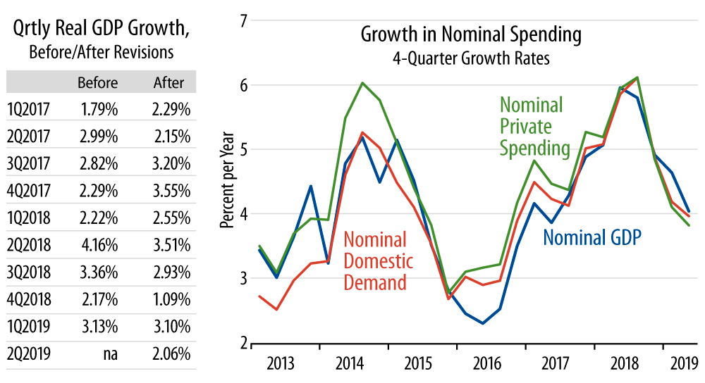 Real GDP Growth and Growth in Nominal Spending