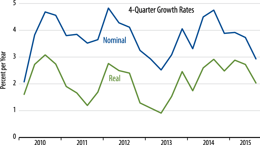 Underlying Growth in Nominal and Real GDP Chart