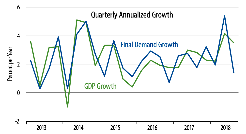 Growth in Real GDP Versus Final Demand