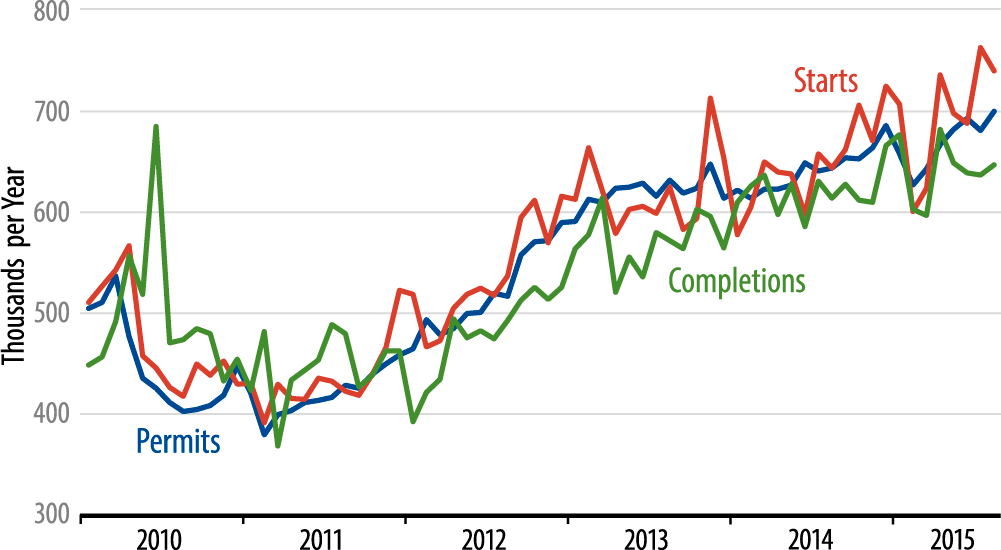 Single-Family Homebuilding Chart