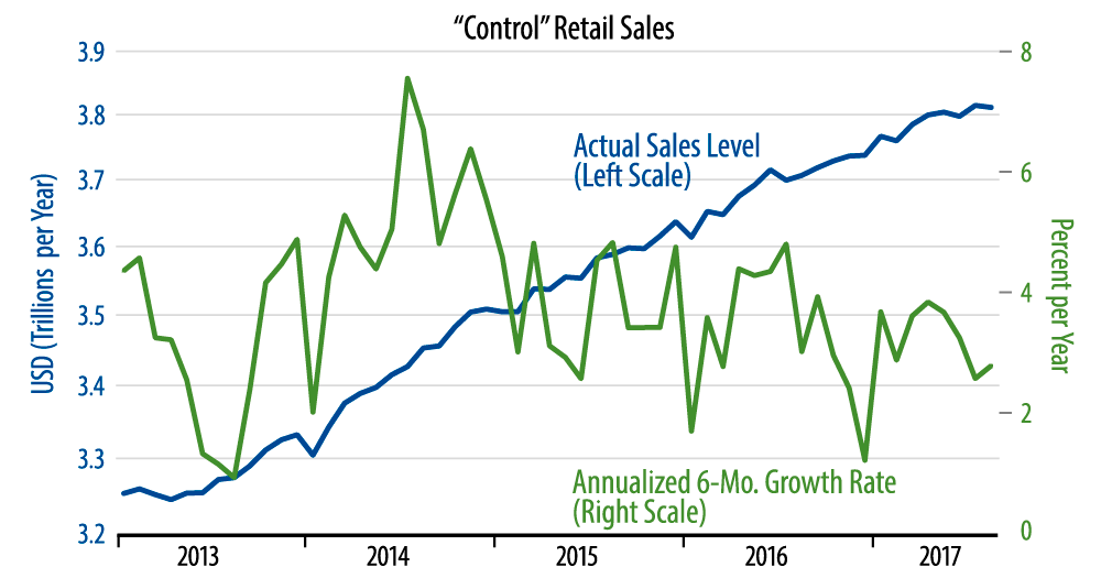 Retail Sales Trends