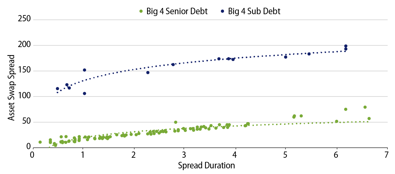 Explore Major Bank Sub Debt Offers Value.