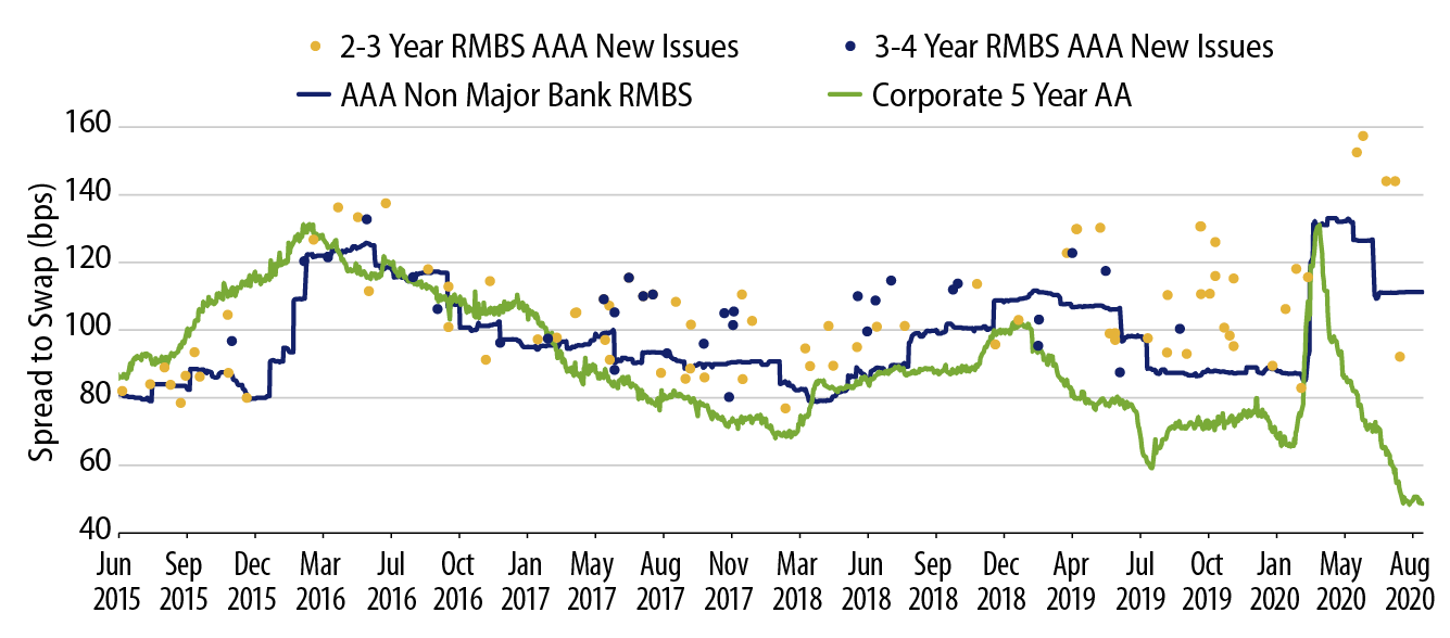 Explore Australian RMBS vs. Major Bank Senior Bonds.