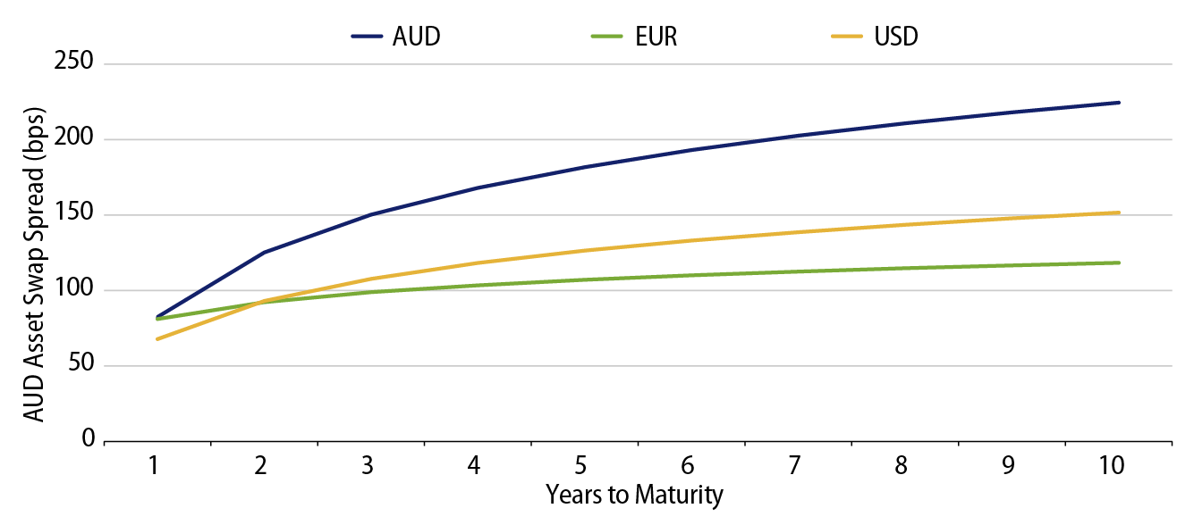 Explore Kangaroo Bonds Trading Wide of Global Curves*.