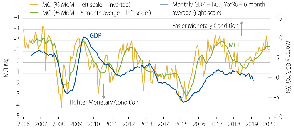 Monetary Condition Index (MoM %) vs. Monthly GDP (YoY %)