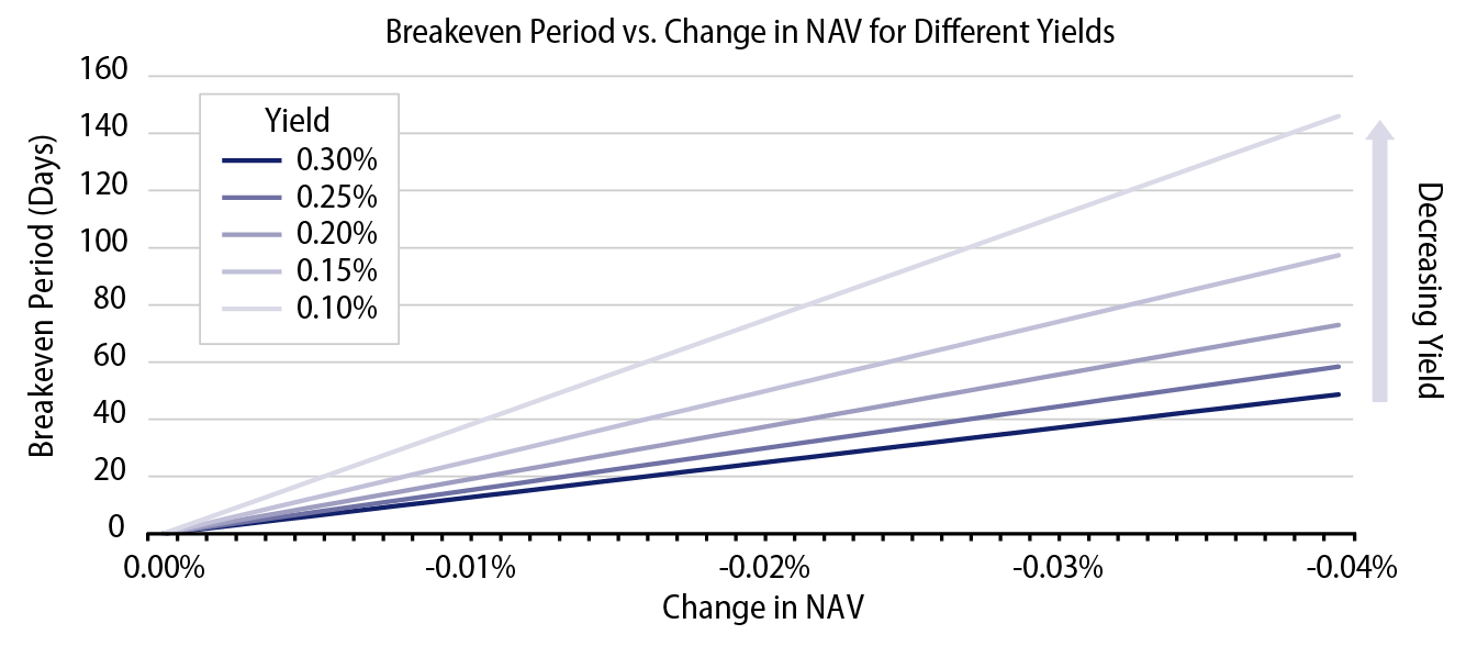 Explore Relationship Between Yield, NAV Decline and Breakeven Period .