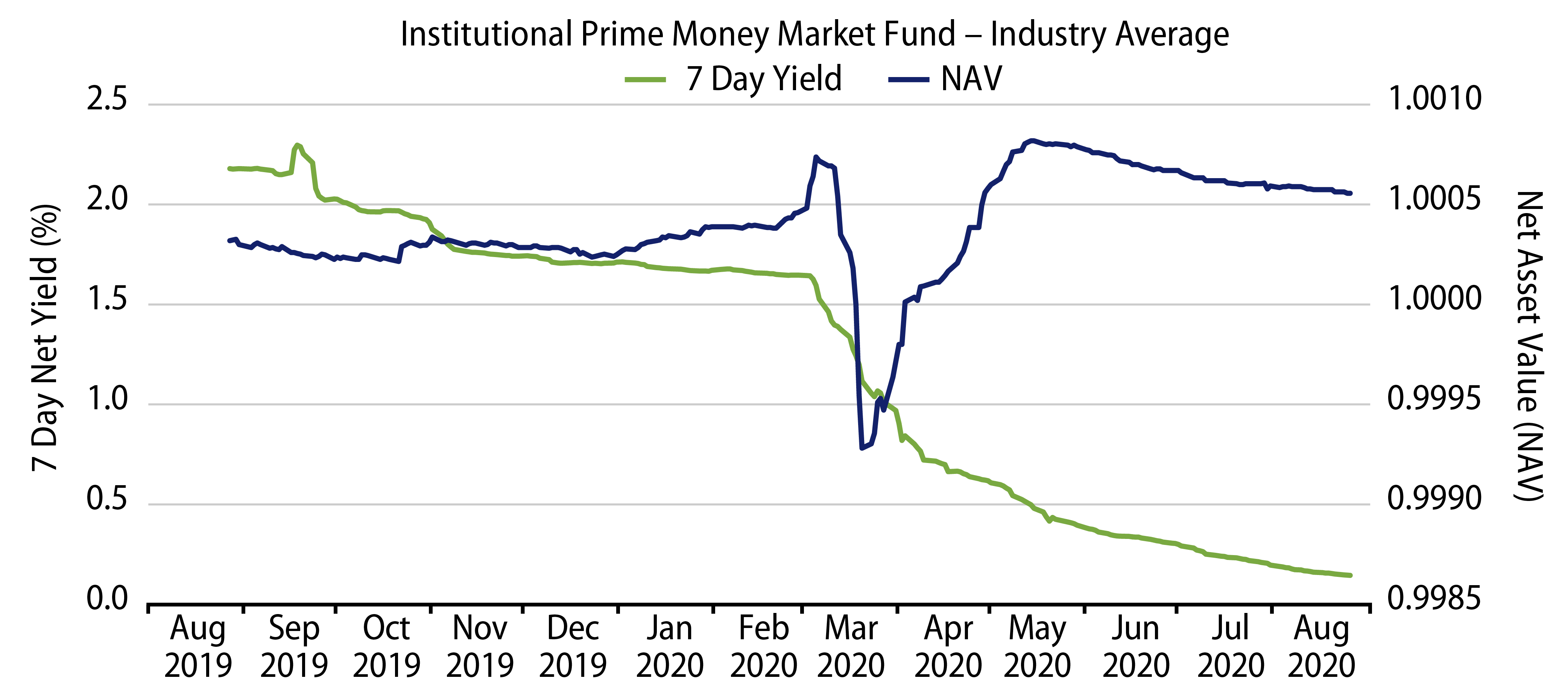 Explore Average NAV and 7-Day Yield of Institutional Prime Money Market Funds.