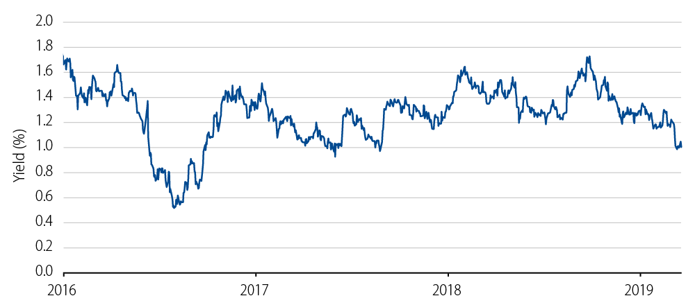 10-Year UK Government Bond