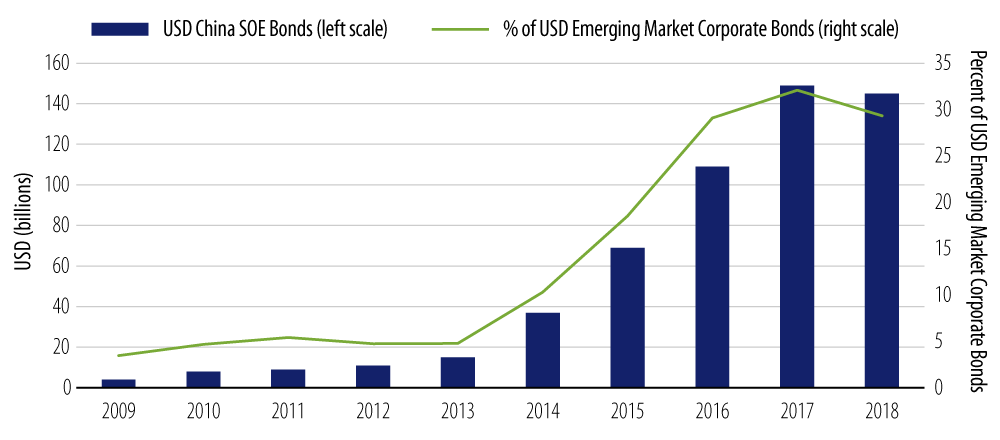 Phenomenal Rise of USD-Denominated China SOE Bonds Over the Past Decade
