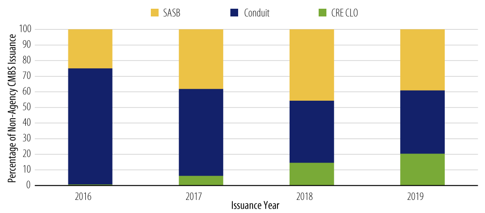 CRE CLO Issuance Continues to Grow