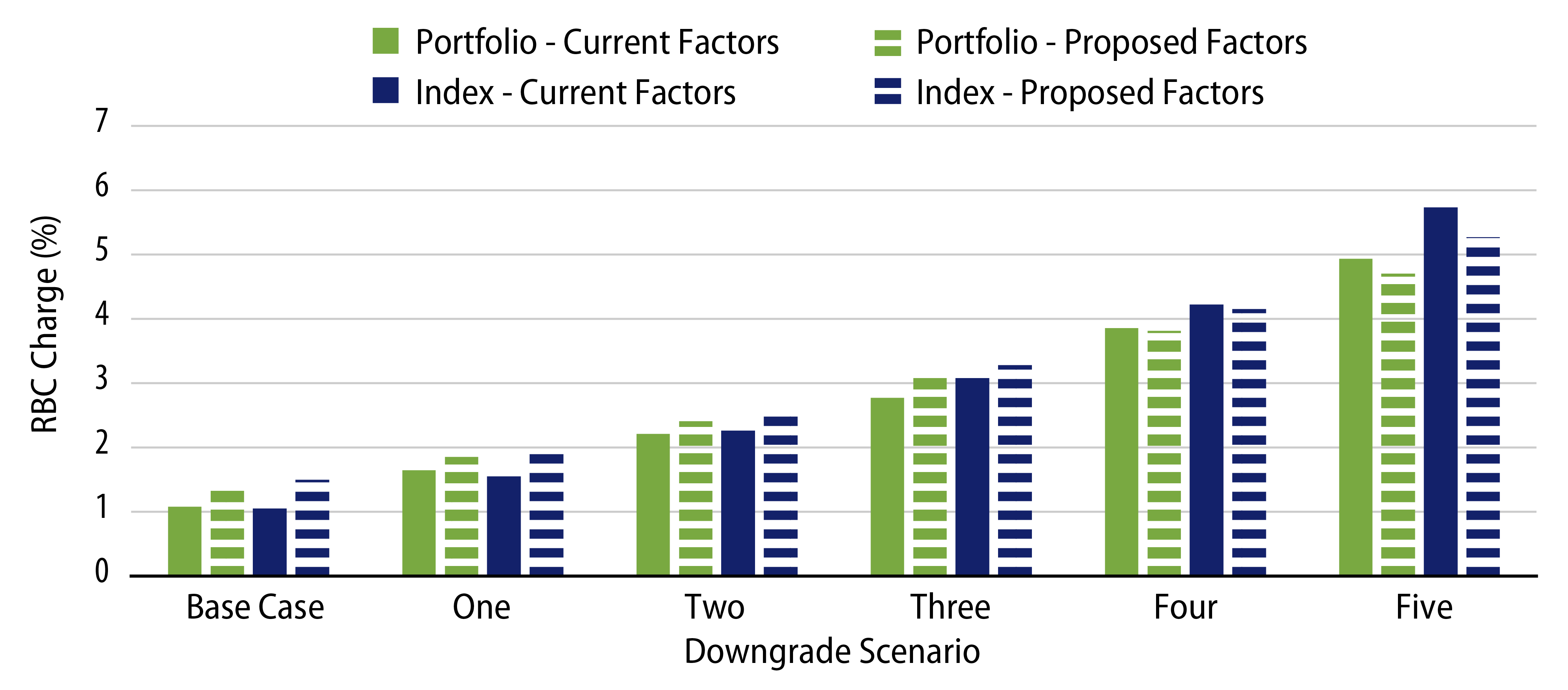 Explore Potential Downgrades and Capital Charges.