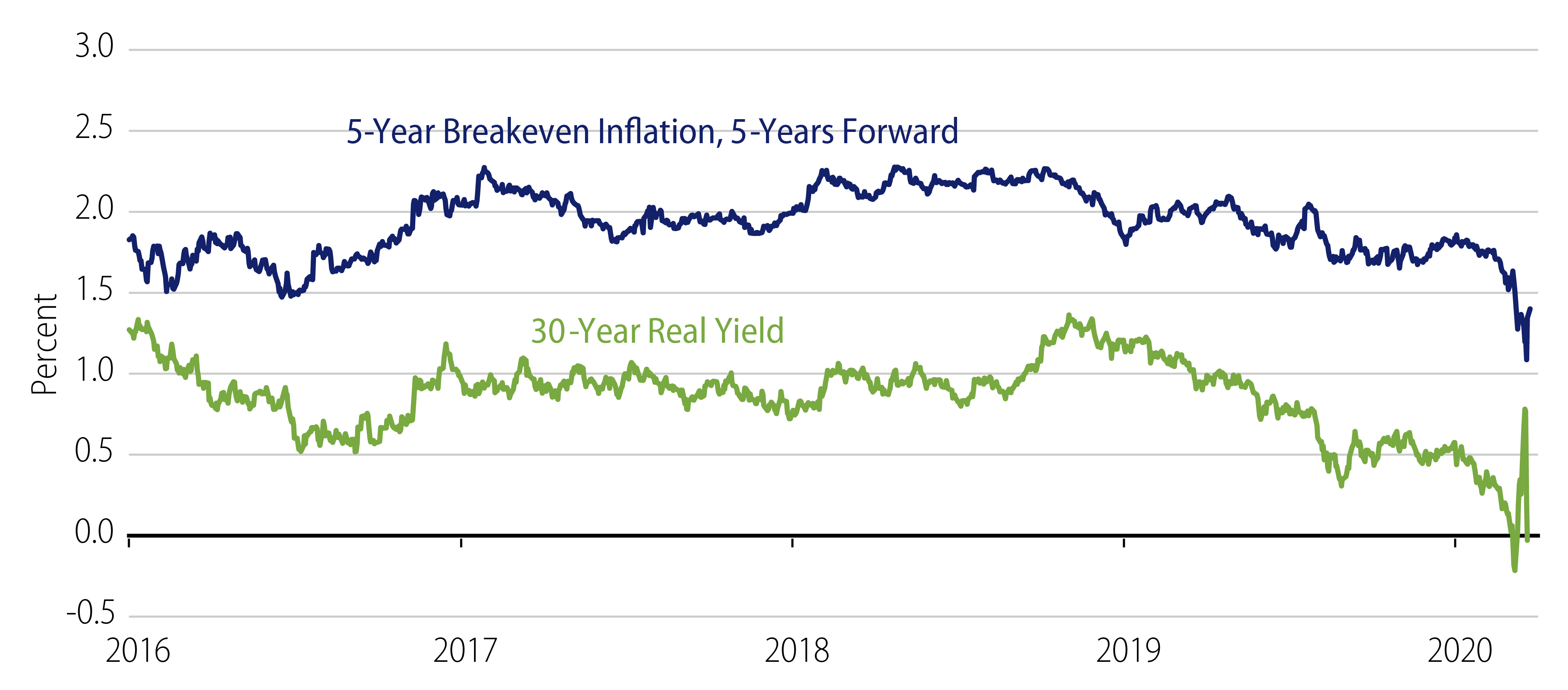 Explore Future 5-Year Breakeven Inflation vs. 30-Year Real Yields