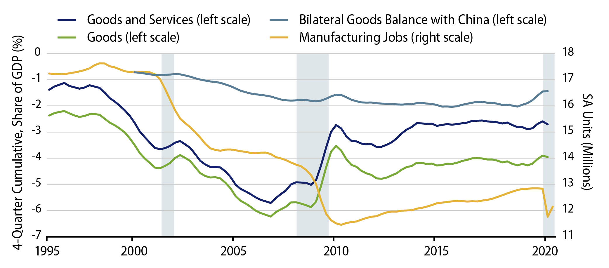 Explore The US Trade Balance and Manufacturing Jobs.