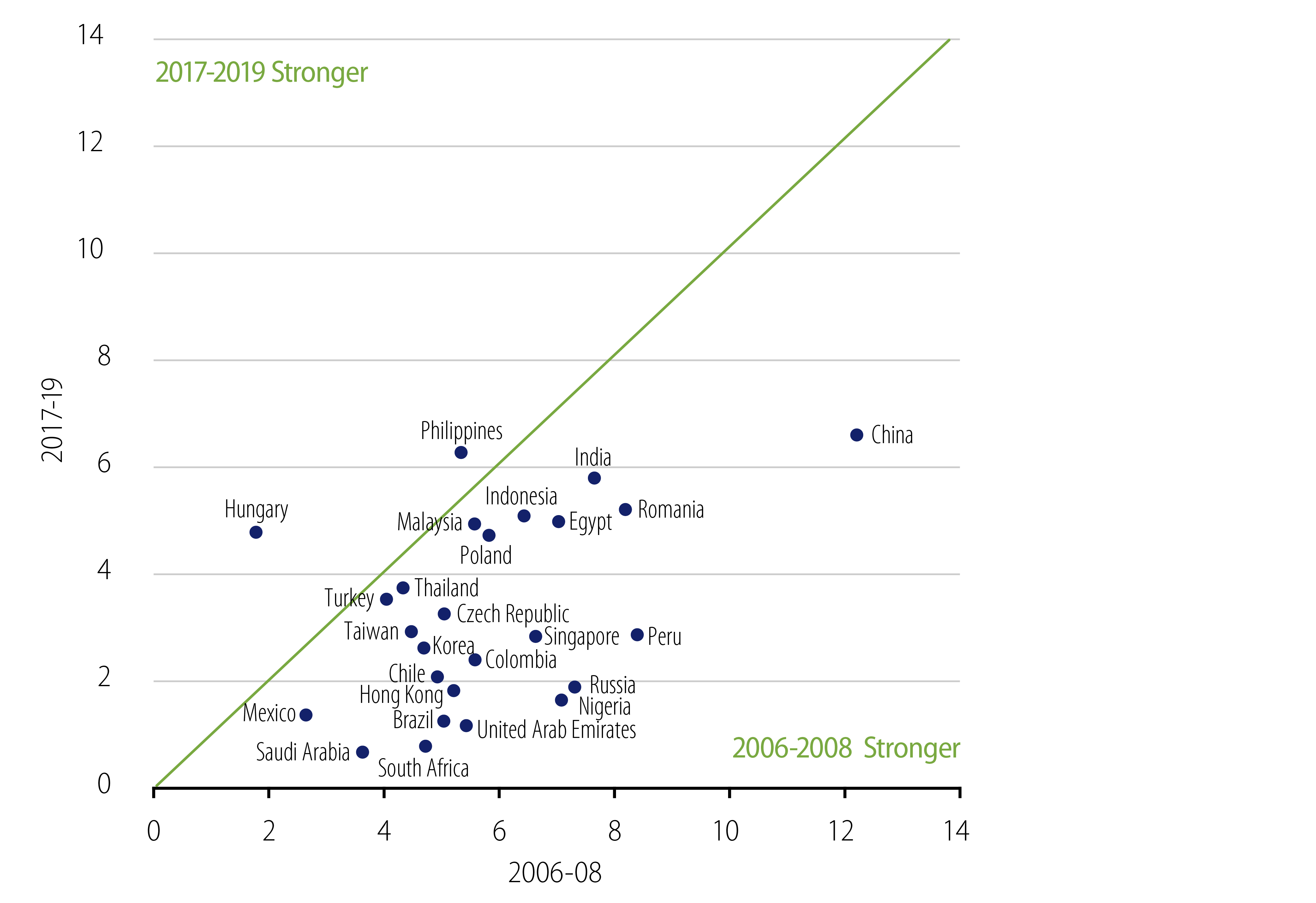Explore EM GDP 3-Year Average Growth .