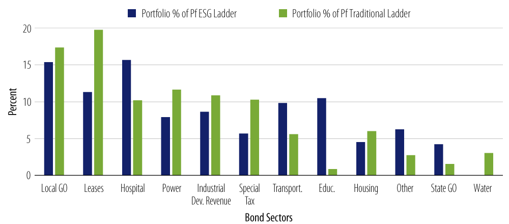 Portfolio Composition—ESG vs. Traditional Muni Investments