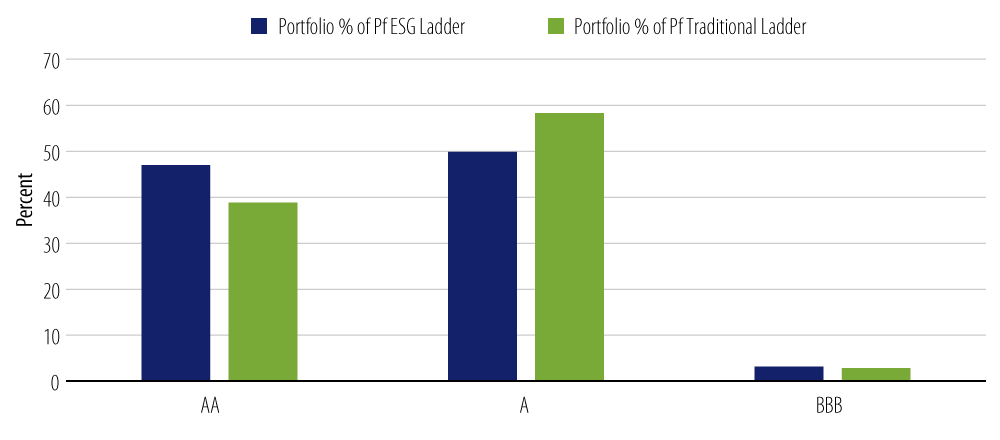 Rating Dispersion by % of Portfolio—ESG vs. Traditional Muni Ladder
