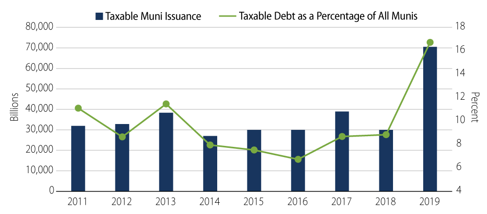 Explore The Growth of Taxable Muni Bonds