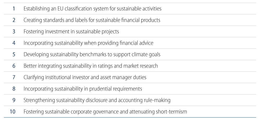 Explore the key actions proposed by the European Commission for Financing Sustainable Growth