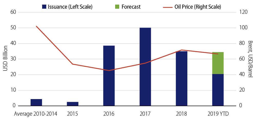 Oil Price Drives Issuance