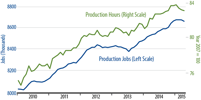 Factory Production Workers & Work Hours Chart