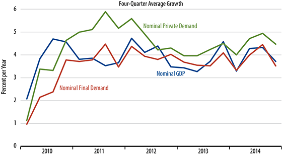 Growth in Nominal Spending