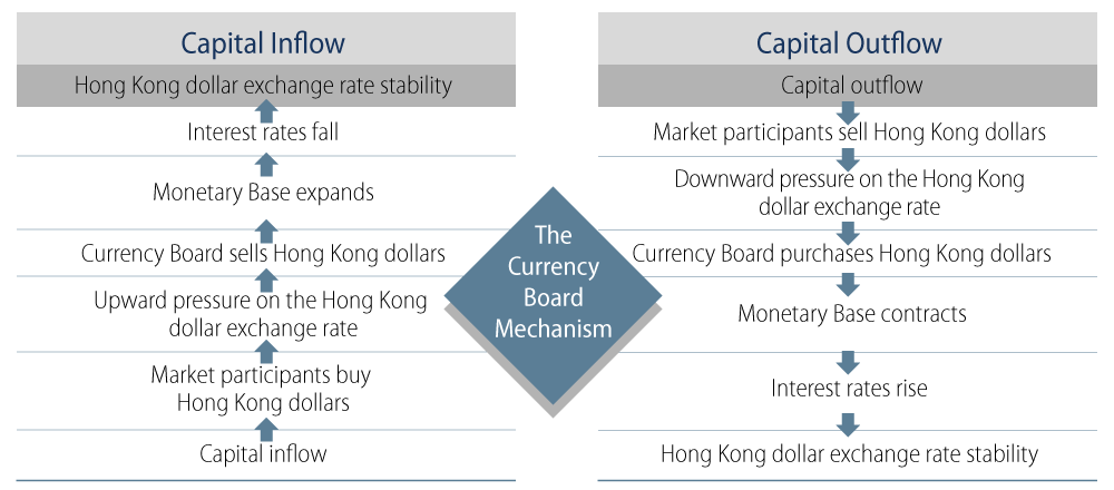 The Hong Kong Currency Board Mechanism