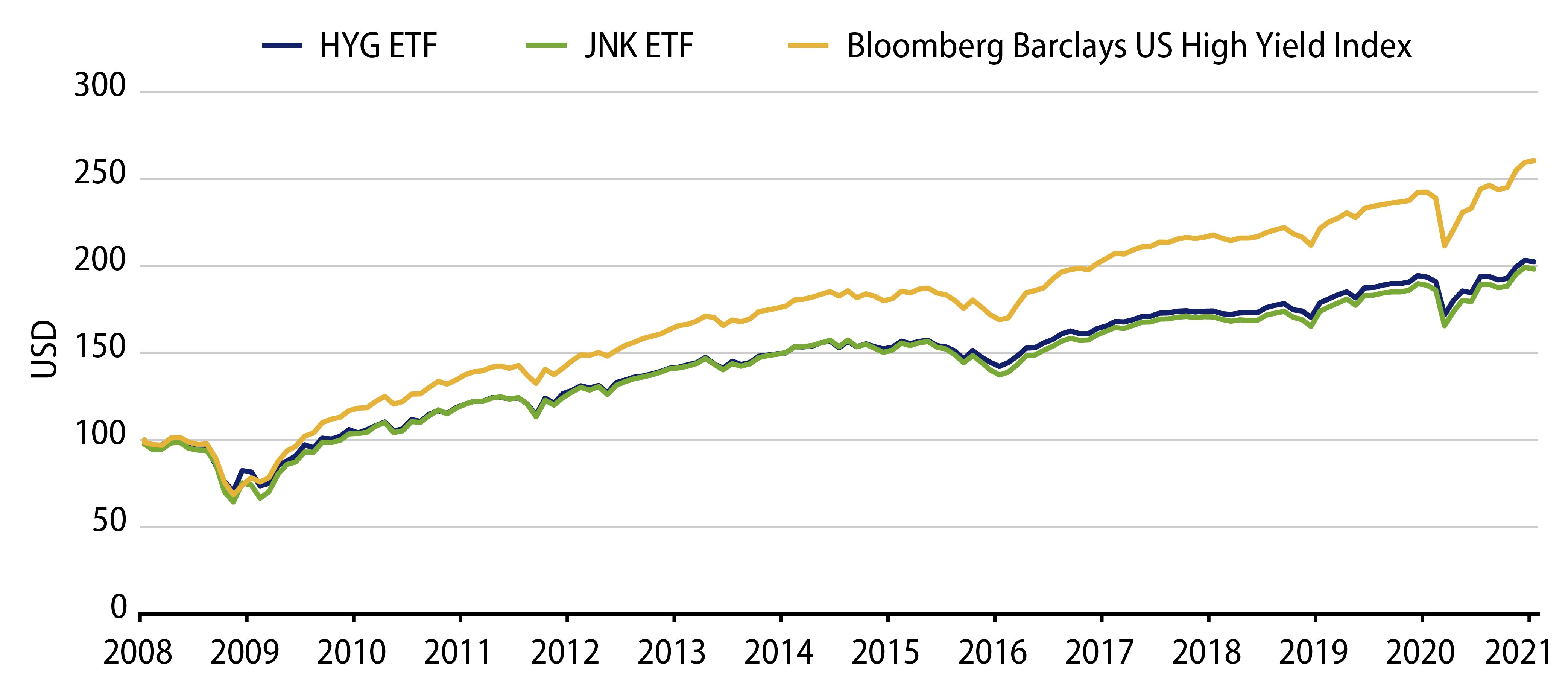 Explore Growth of a Dollar—Passive High-Yield ETFs Underperformed the Index.