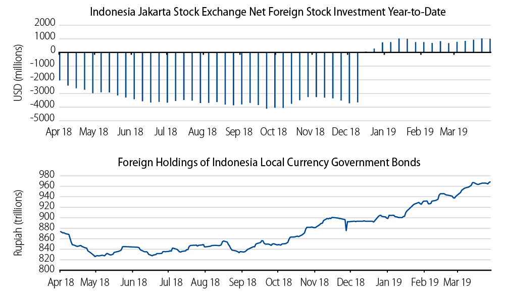 Indonesian Government Bonds and Stock Inflows