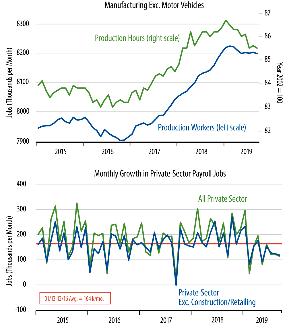 Monthly Job Growth and Factory Workers & Work Hours