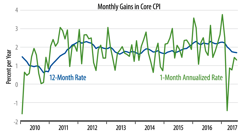 Core CPI Inflation
