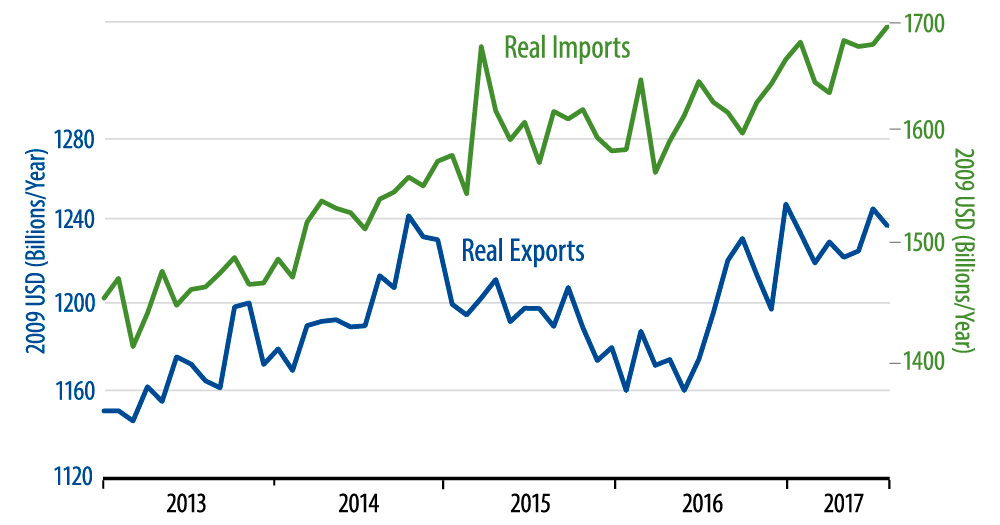 Real Foreign Trade, Excluding Vehicles, Oil and CAP