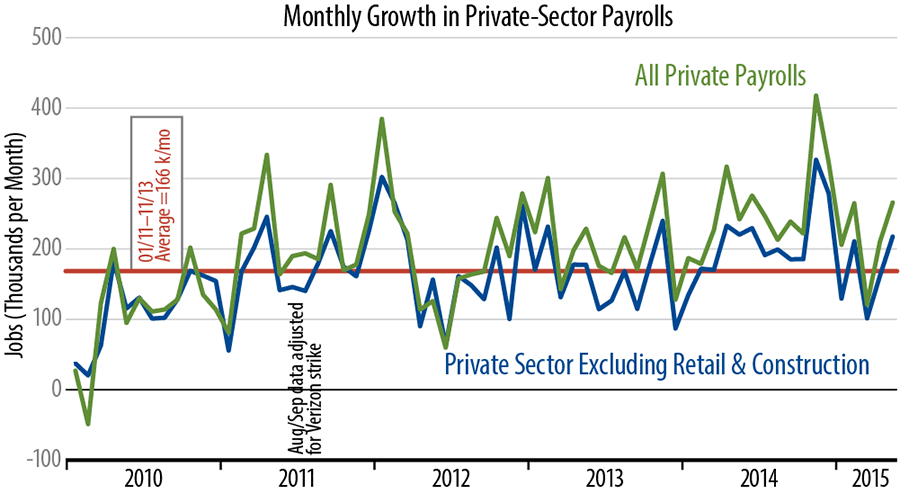 Private-Sector Job Growth Chart