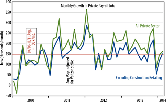 March 7 2014 - Monthly Growth in Private Payroll Jobs Chart