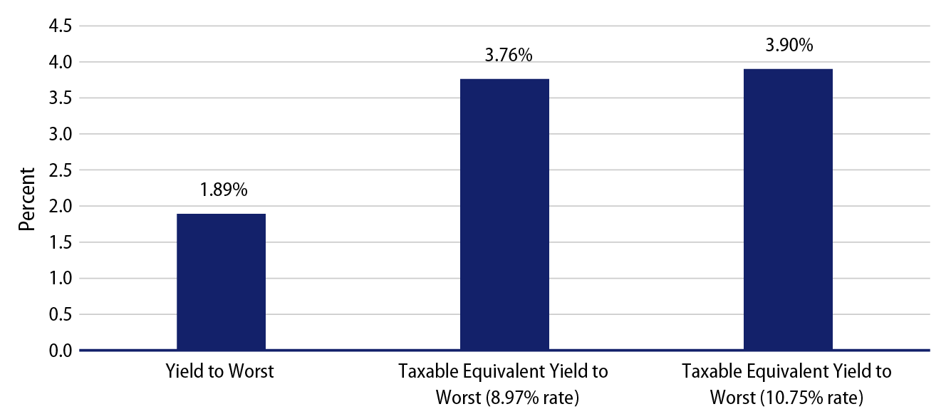 Explore New Jersey Municipal Bond Index Taxable-Equivalent Yield Impact of Tax Increase.