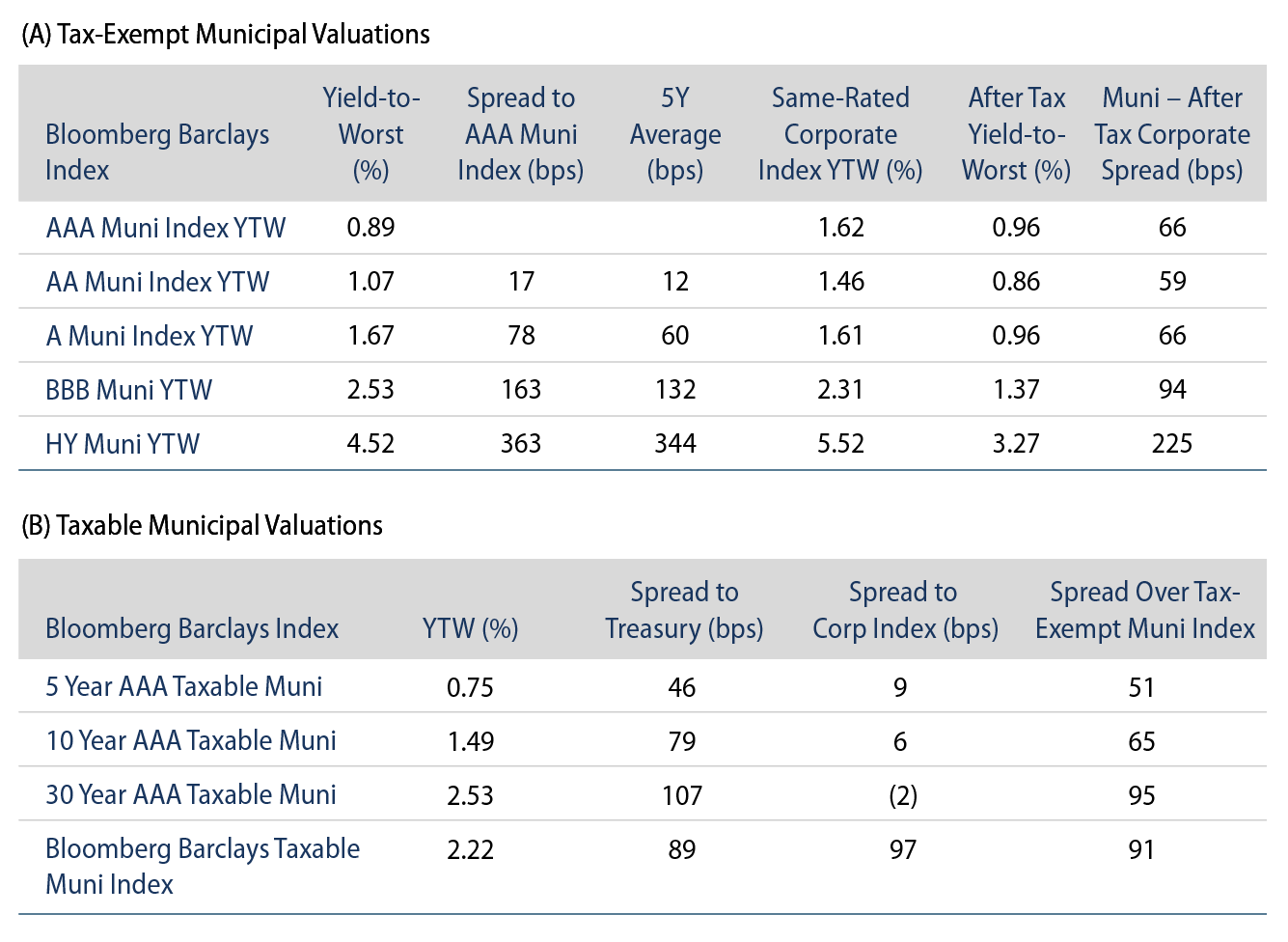 Explore Tax-Exempt and Taxable Municipal Bond Yields and Index Returns.