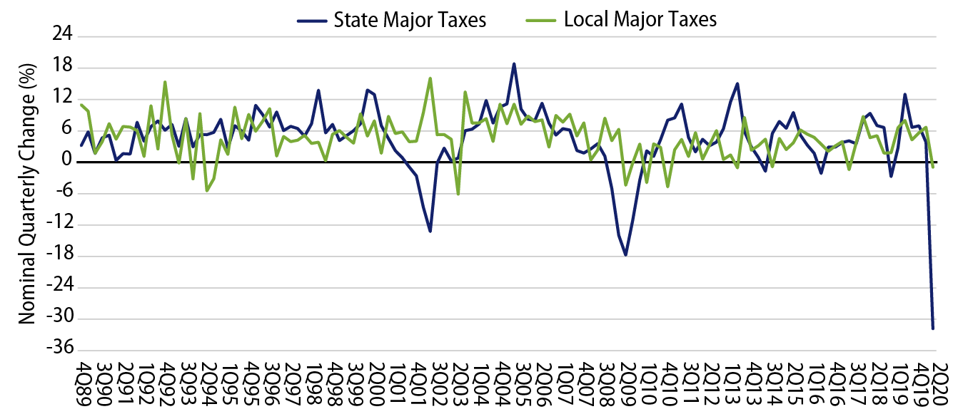 Explore Changes in State and Local Taxes From Major Sources (YoY).