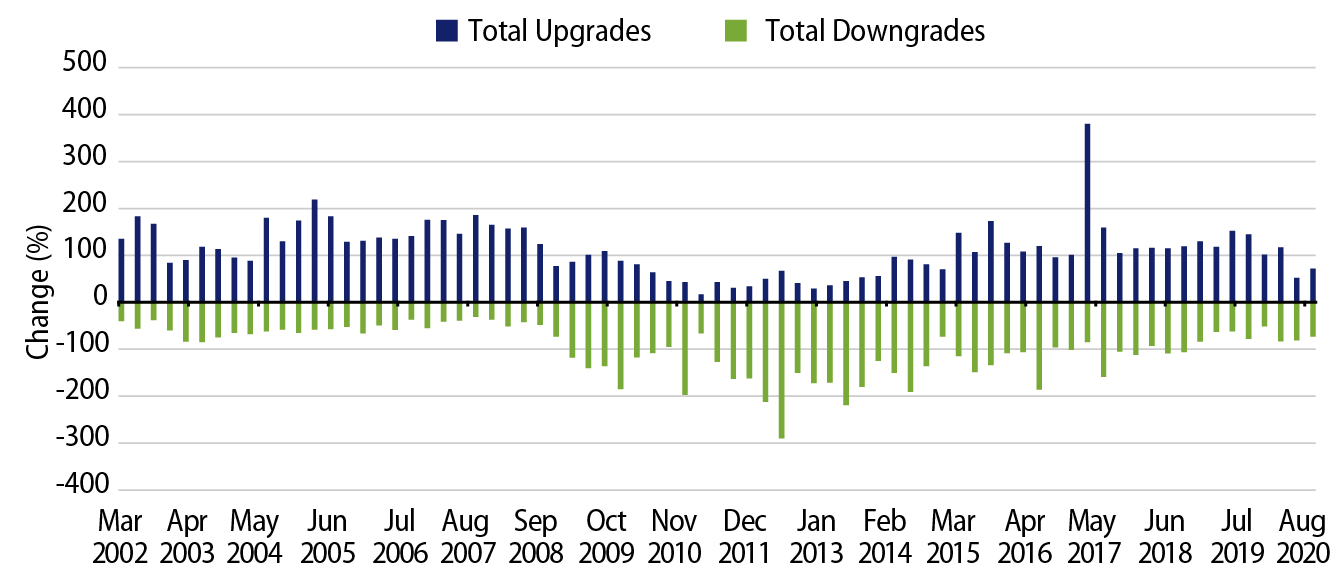 Explore Moody's Municipal Upgrades Versus Downgrades.
