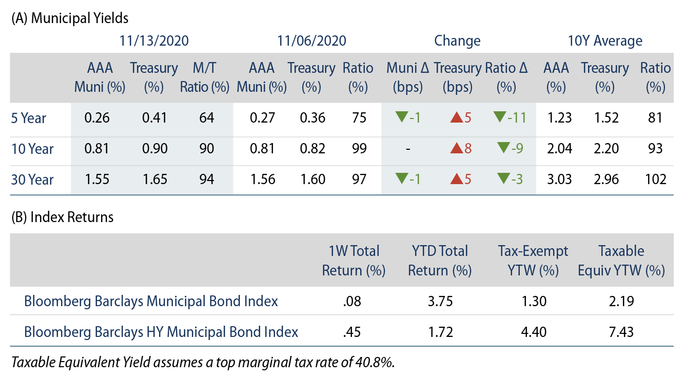 Explore Municipal Bond Yields and Index Returns.