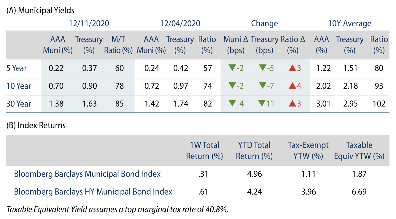 Explore Municipal Bond Yields and Index Return.