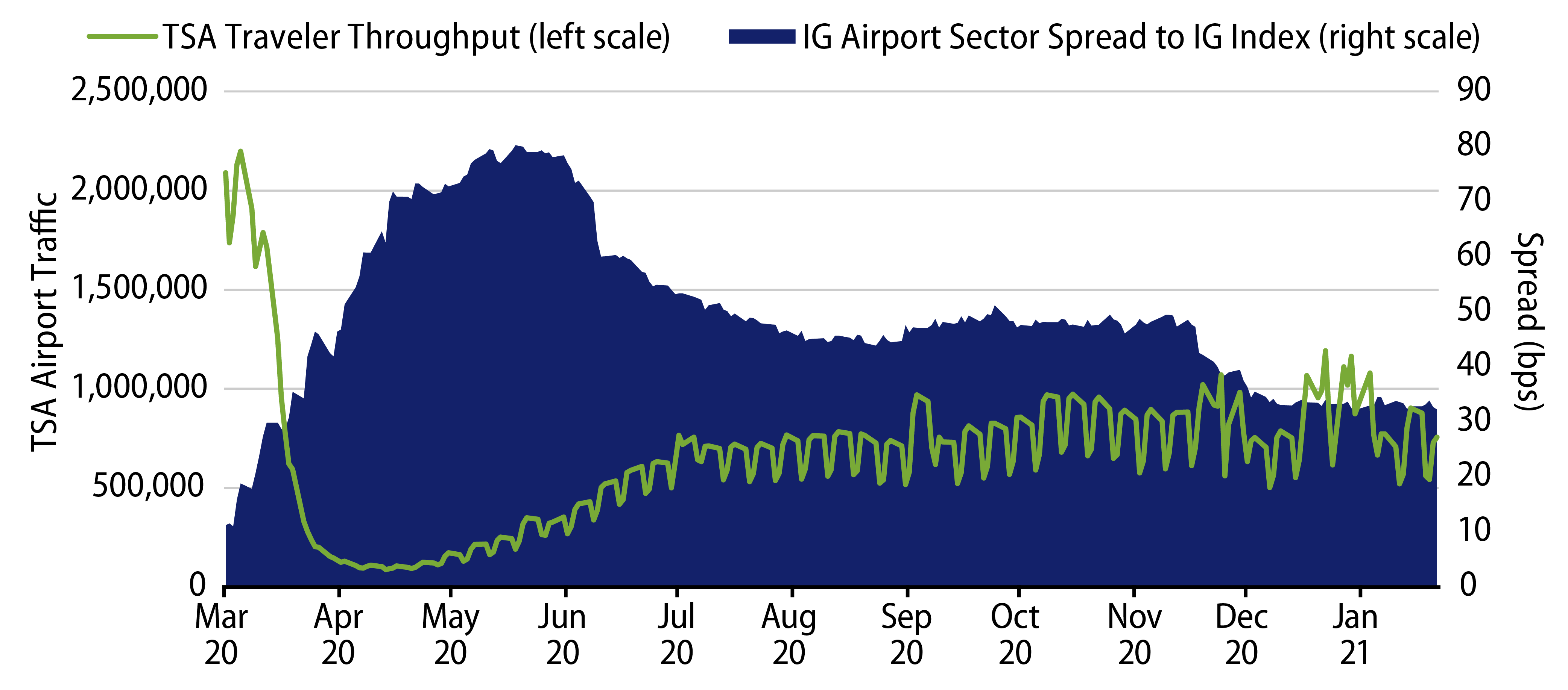 Explore TSA Throughput vs. Investment-Grade Airport Sector Spread to Bloomberg Muni Bond Index.