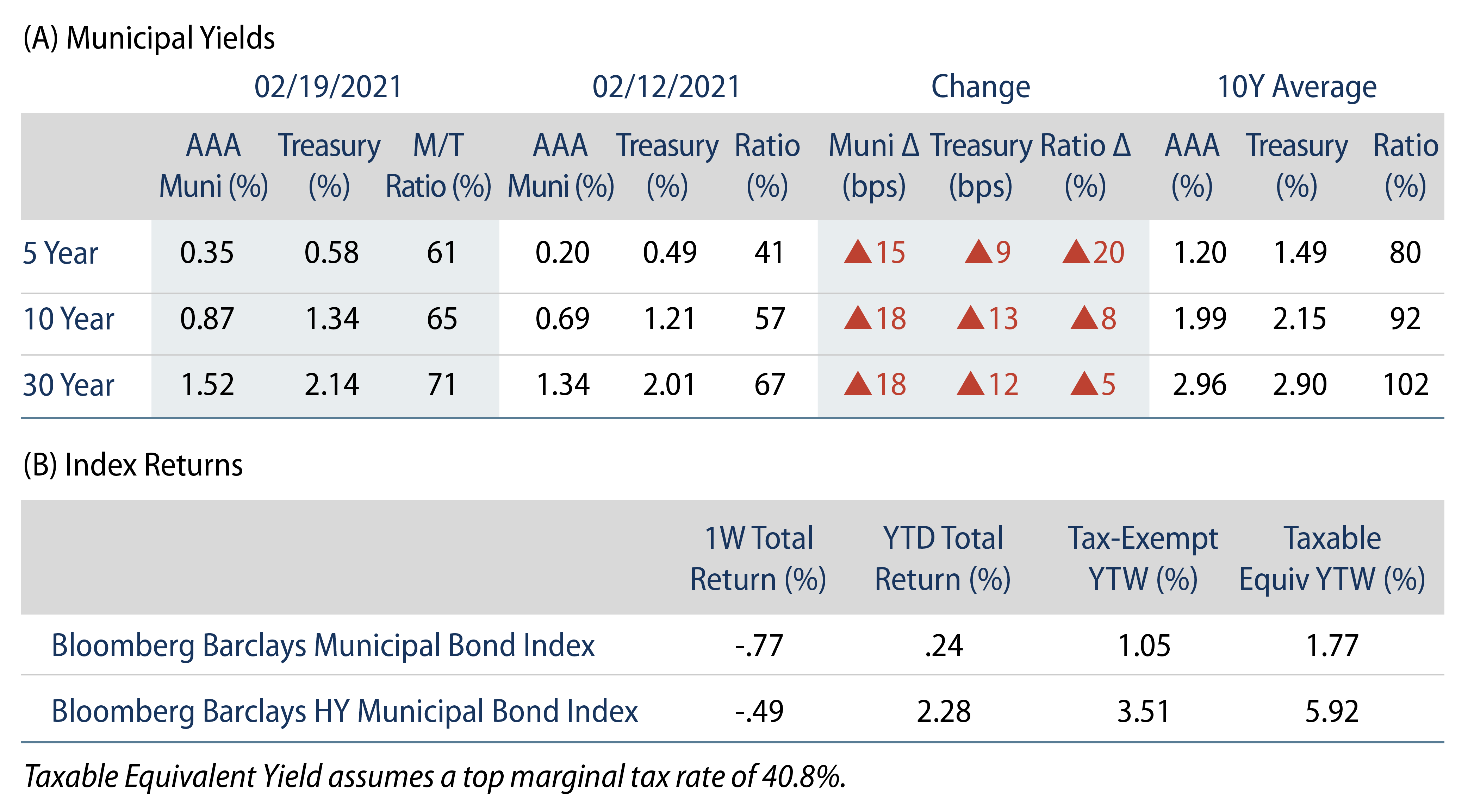 Explore Municipal Bond Yields and Index Return