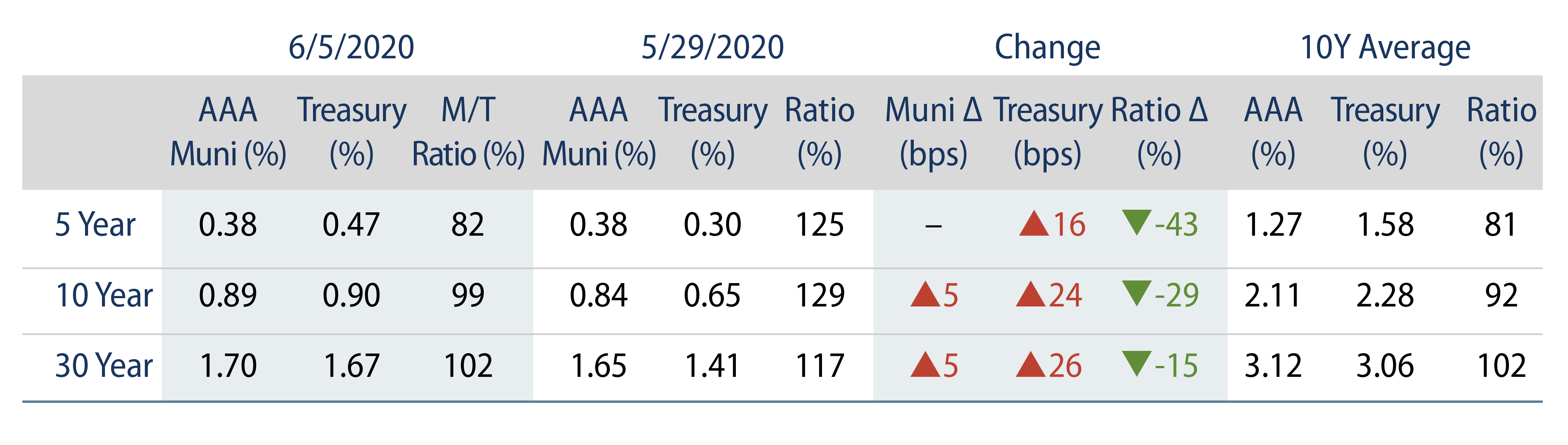 Explore Municipal Bond Yields.