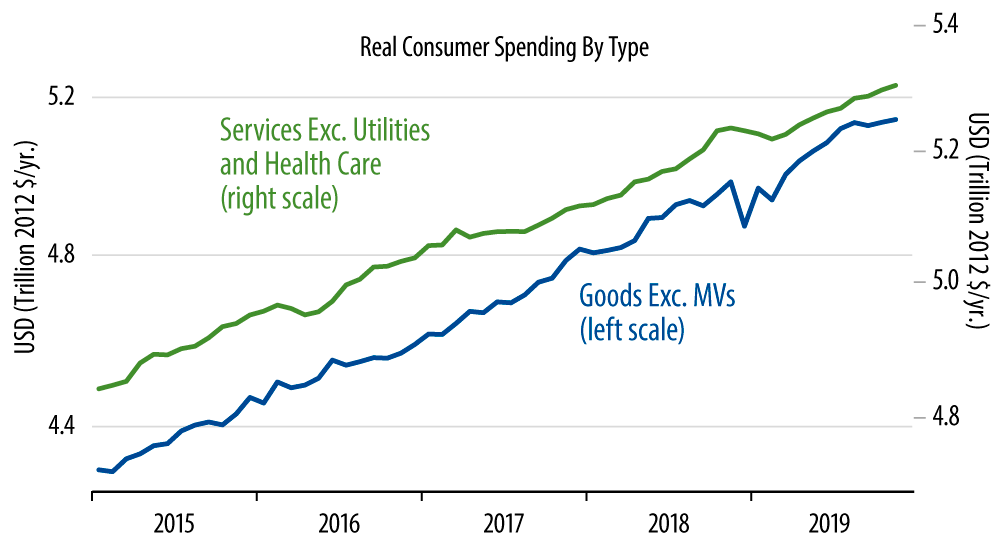 Real Consumer Spending by Type