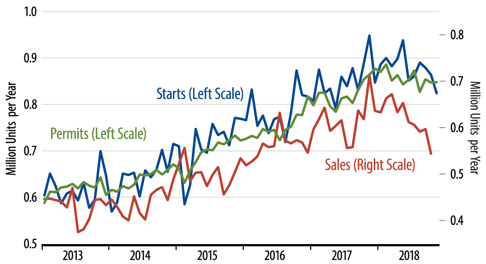 November New-Home Sales Release Delayed by Shutdown