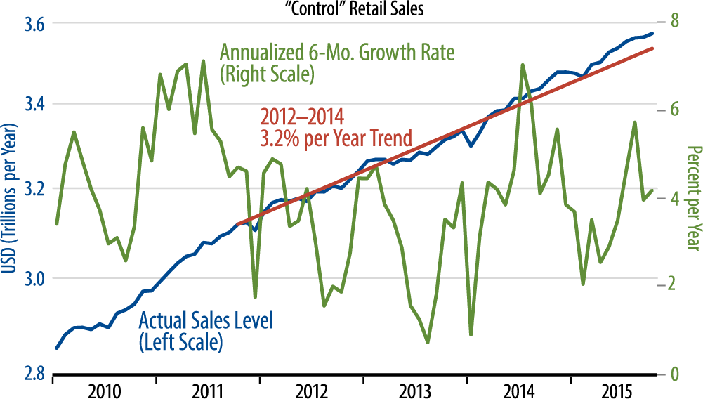 Retail Sales Trends Chart