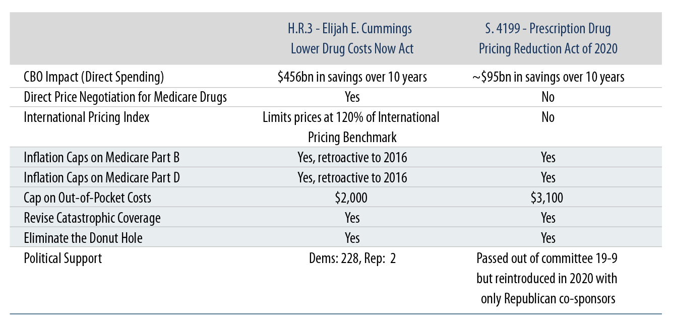 Explore Congressional Efforts on Drug Pricing—House vs. Senate.