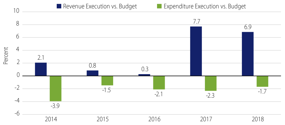 Fiscal Execution Consistently Outperformed the Finance Ministry's Budget Targets