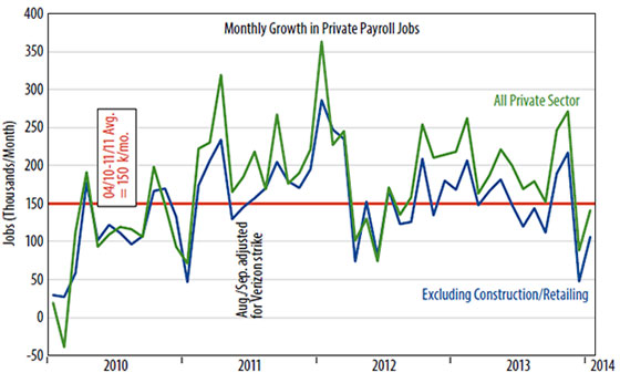 Private sector payroll job growth chart