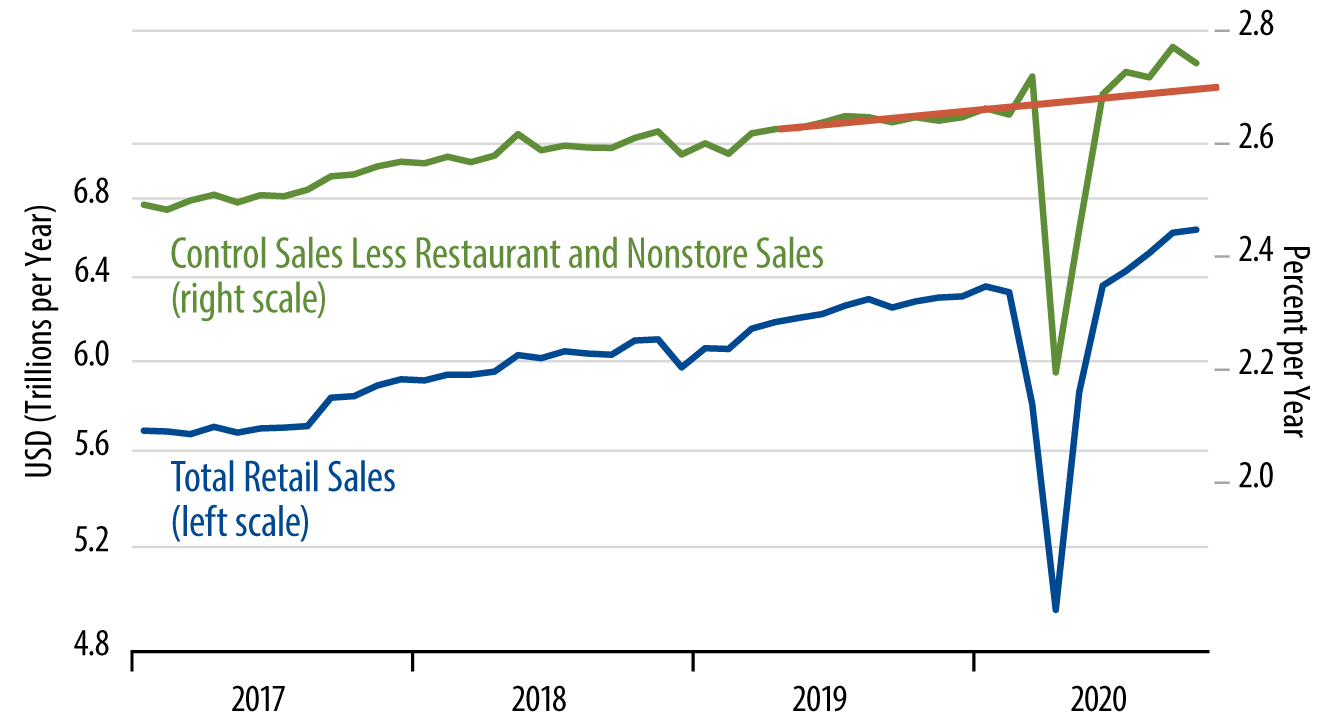 Explore Retail Sales Trends.