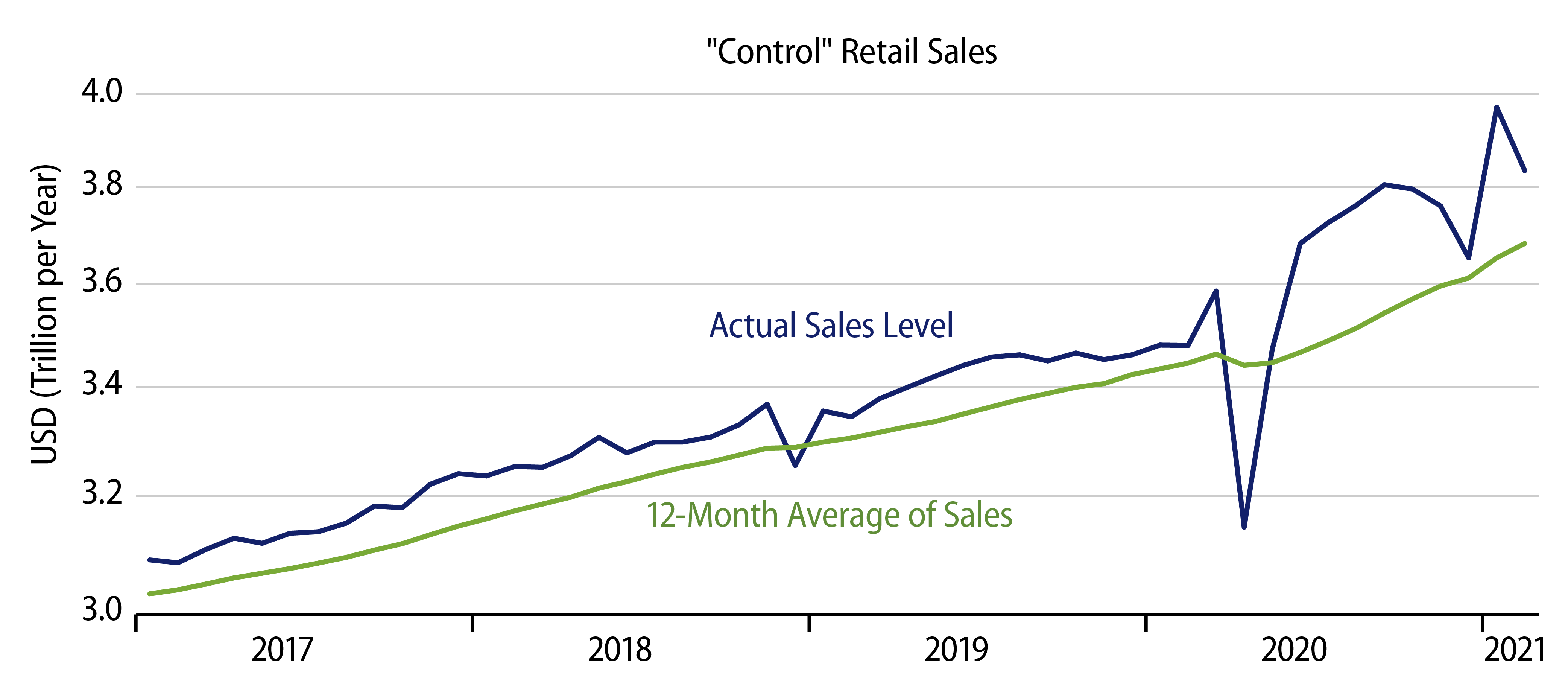Explore Retail Sales Trends